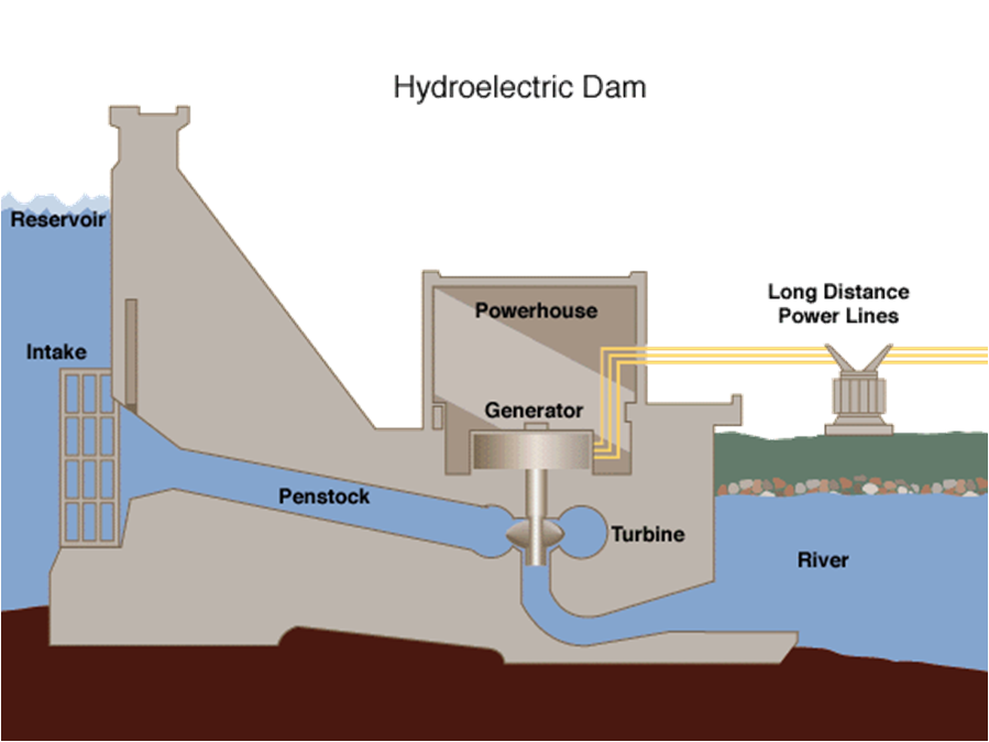 Hydro_Diagram